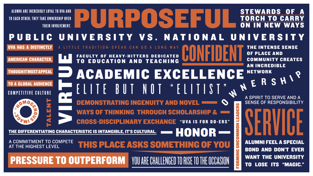 uva_brandstrategy_wordcloud_1024